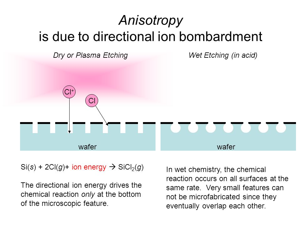 Anisotropy is due to directional ion bombardment