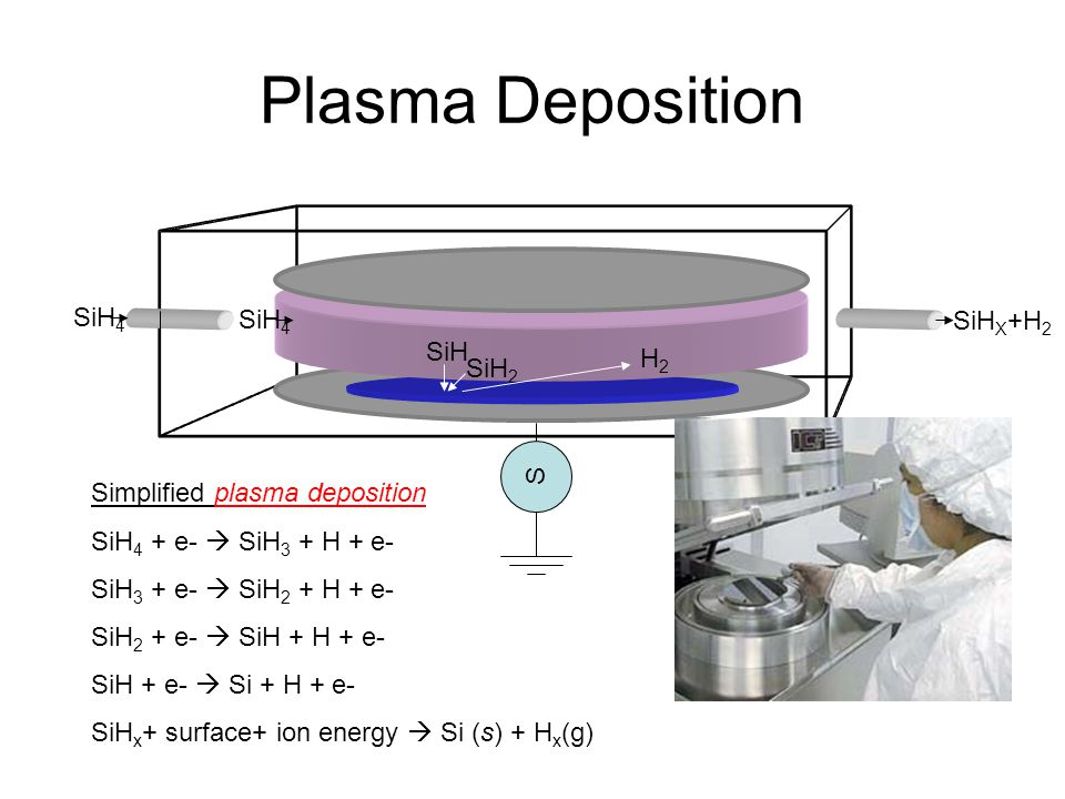 Plasma Deposition SiH4 SiHX+H2 SiH H2 SiH2 S