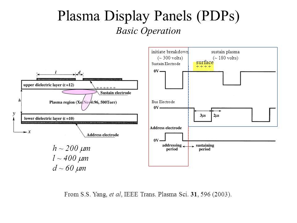 Plasma Display Panels (PDPs)