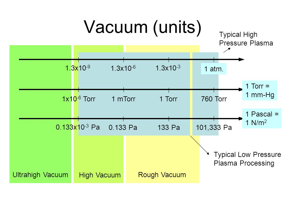 Vacuum (units) Typical High Pressure Plasma Ultrahigh Vacuum