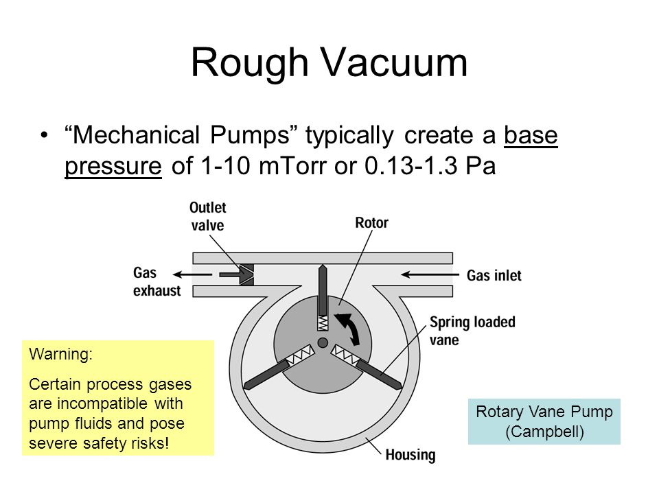 Rough Vacuum Mechanical Pumps typically create a base pressure of 1-10 mTorr or 0.13-1.3 Pa. Warning: