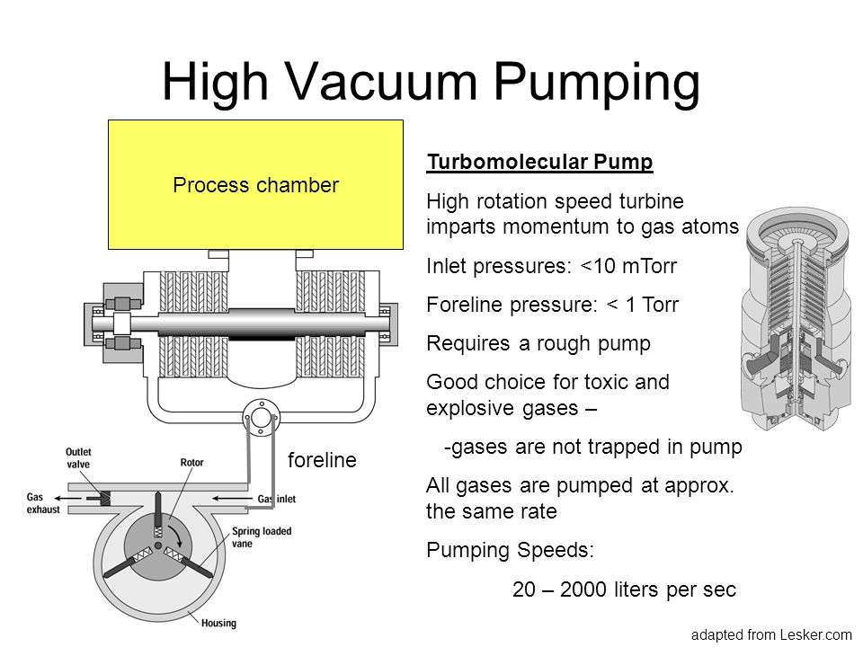 High Vacuum Pumping Process chamber Turbomolecular Pump