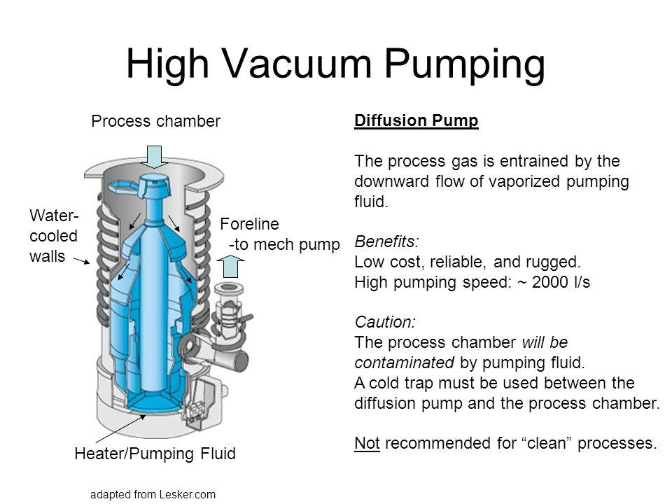 High Vacuum Pumping Process chamber Diffusion Pump