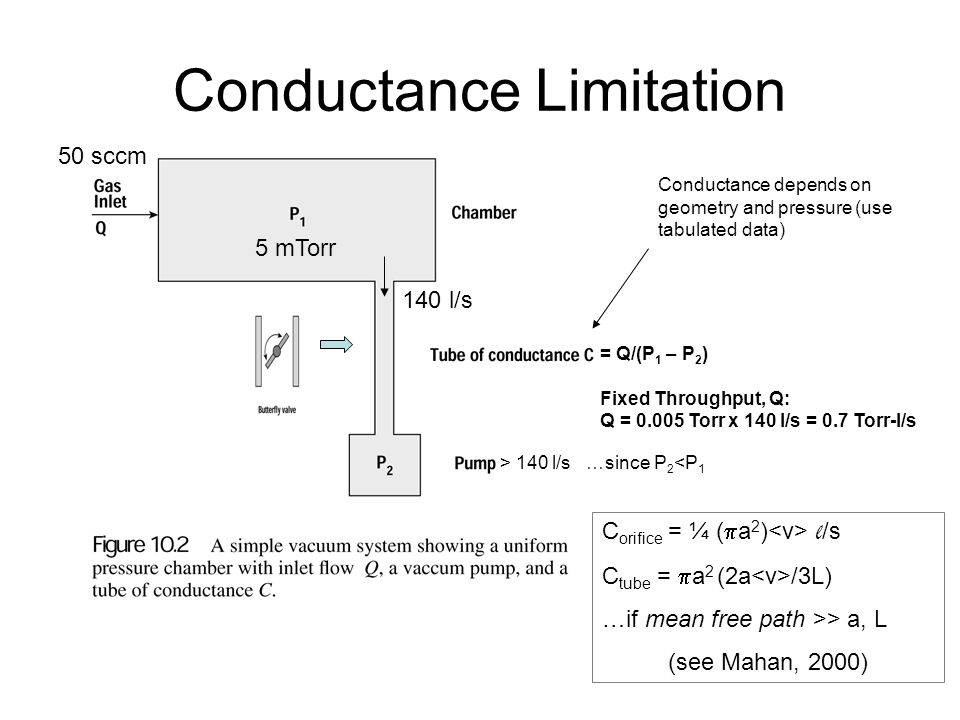 Conductance Limitation