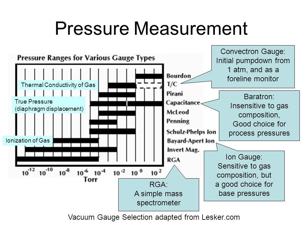 Pressure Measurement Convectron Gauge: