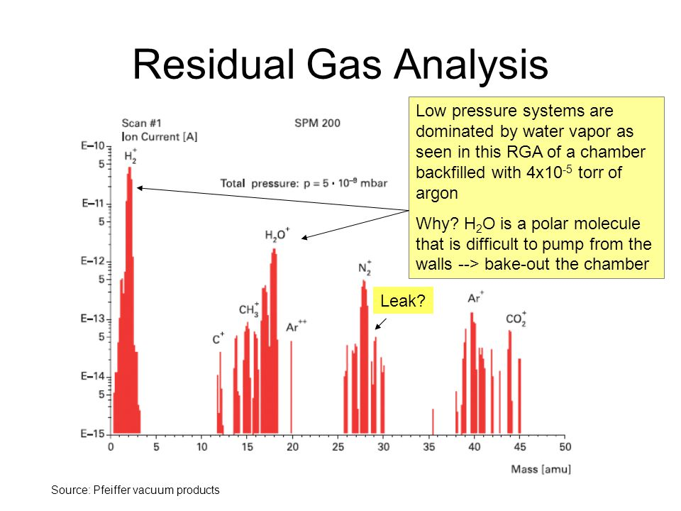 Residual Gas Analysis Low pressure systems are dominated by water vapor as seen in this RGA of a chamber backfilled with 4x10-5 torr of argon.