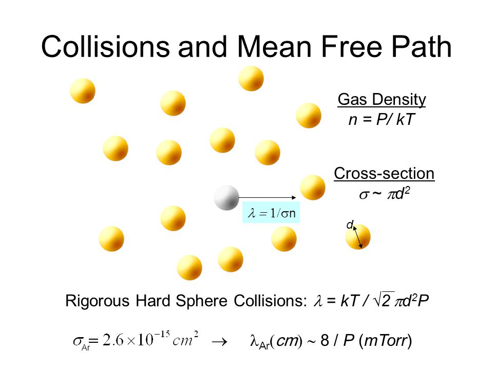 Collisions and Mean Free Path