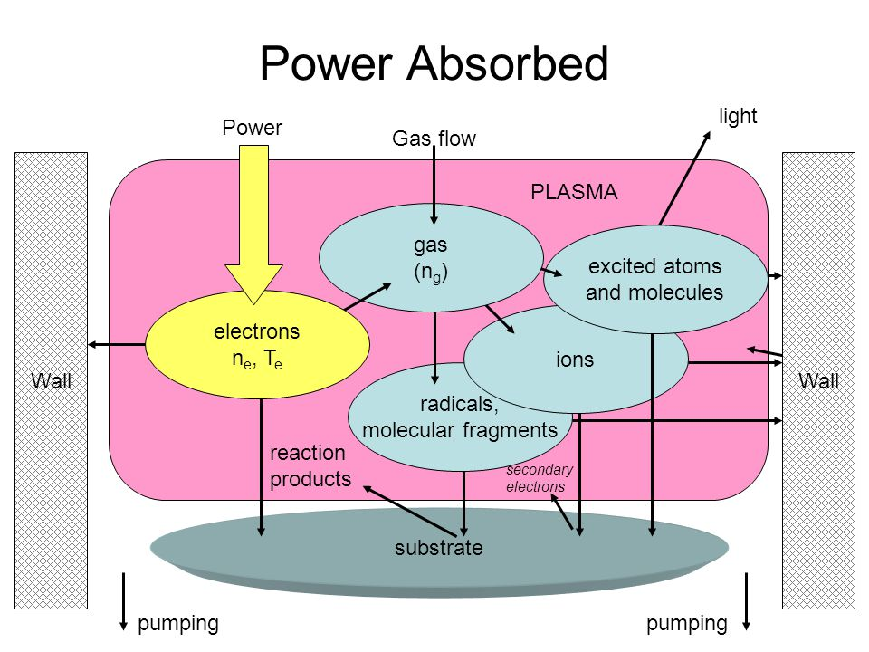 Power Absorbed excited atoms and molecules light Power gas (ng)