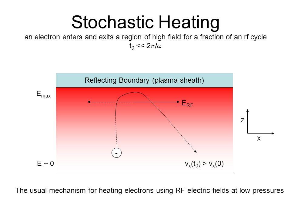 Reflecting Boundary (plasma sheath)