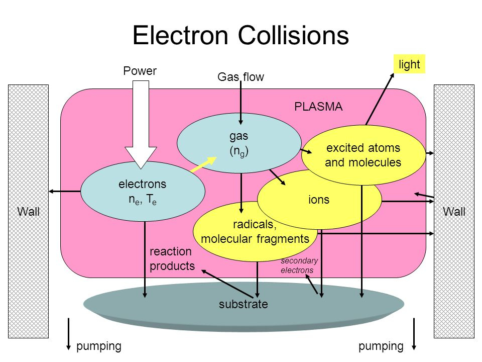 Electron Collisions excited atoms and molecules light Power gas (ng)