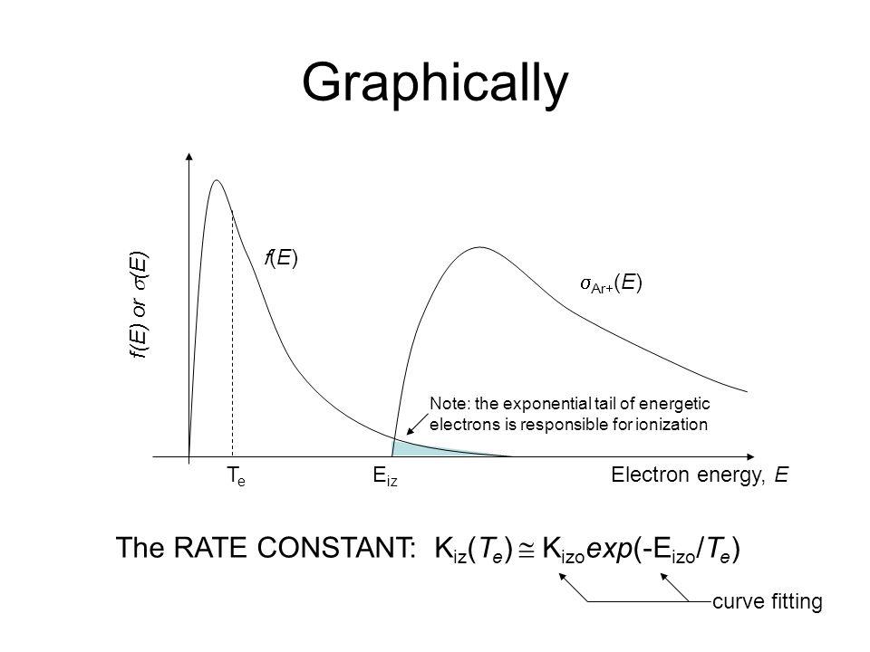 The RATE CONSTANT: Kiz(Te)  Kizoexp(-Eizo/Te)