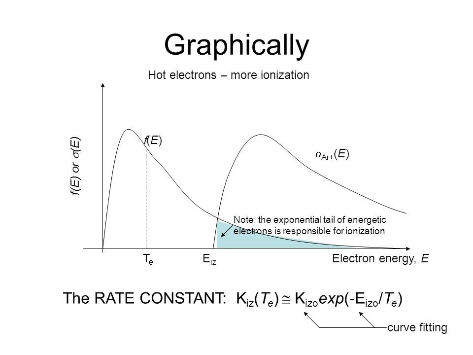 Graphically The RATE CONSTANT: Kiz(Te)  Kizoexp(-Eizo/Te)