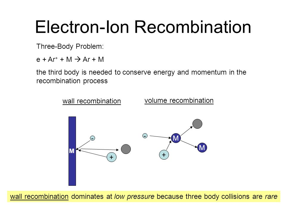 Electron-Ion Recombination