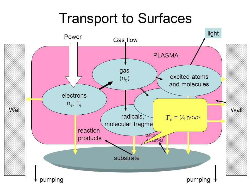 Transport to Surfaces excited atoms and molecules light Power gas (ng)