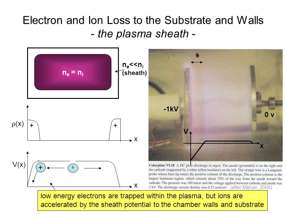 Electron and Ion Loss to the Substrate and Walls - the plasma sheath -
