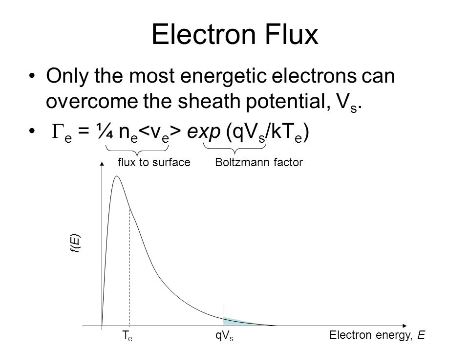 Electron Flux Only the most energetic electrons can overcome the sheath potential, Vs. Ge = ¼ ne<ve> exp (qVs/kTe)
