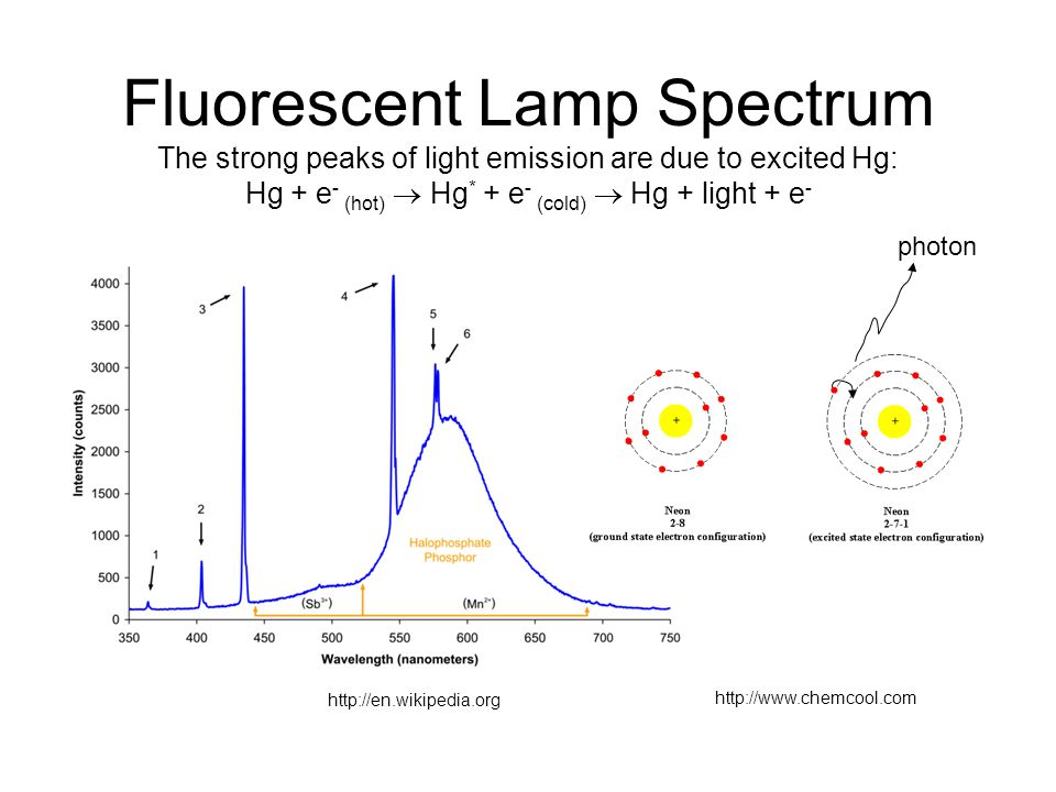 Fluorescent Lamp Spectrum The strong peaks of light emission are due to excited Hg: Hg + e- (hot)  Hg* + e- (cold)  Hg + light + e-