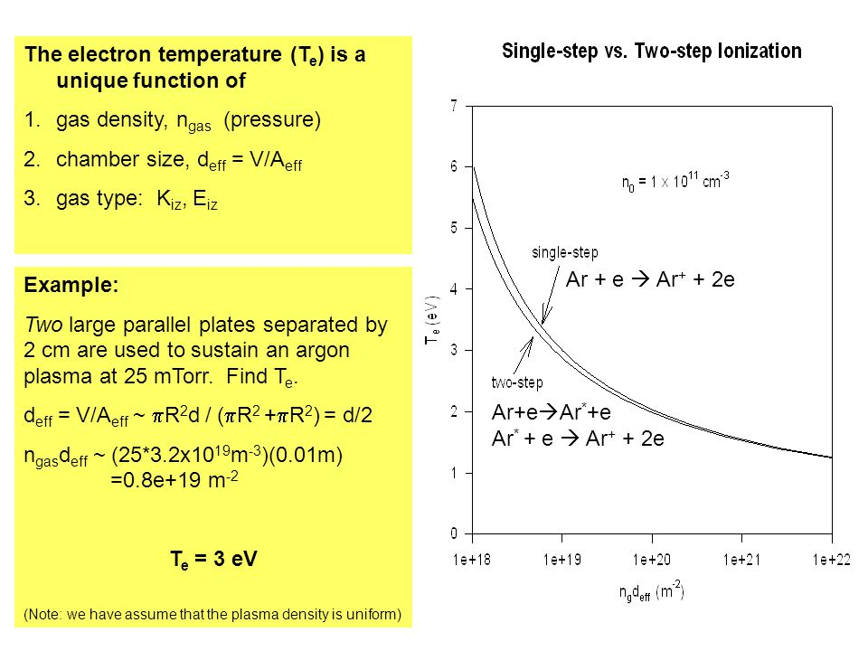The electron temperature (Te) is a unique function of