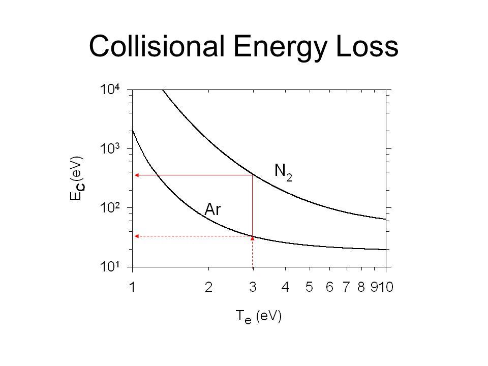 Collisional Energy Loss