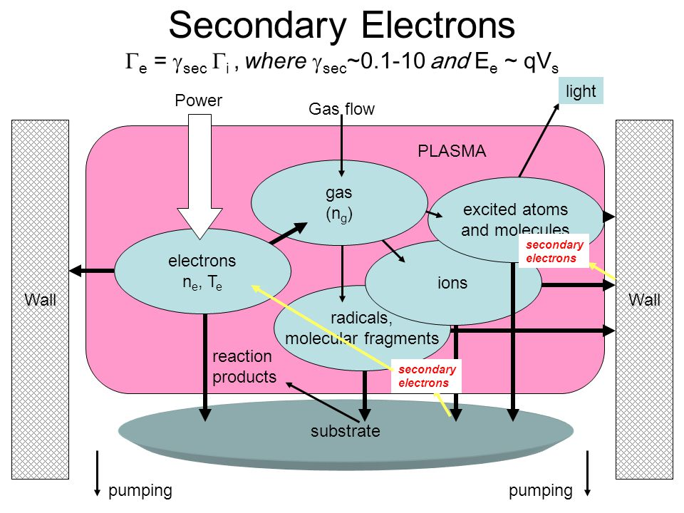 Secondary Electrons Ge = gsec Gi , where gsec~0.1-10 and Ee ~ qVs
