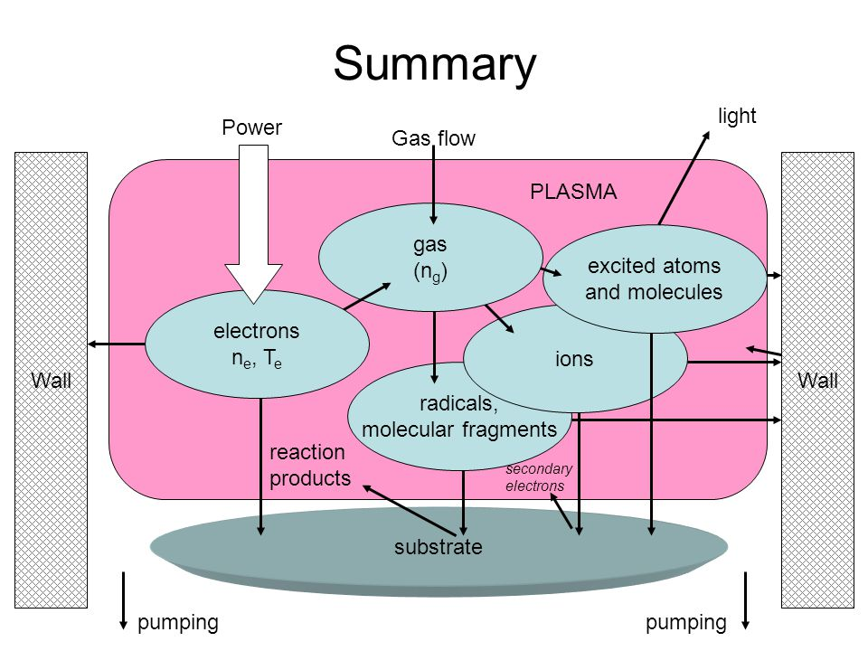 Summary excited atoms and molecules light electrons ne, Te Power gas