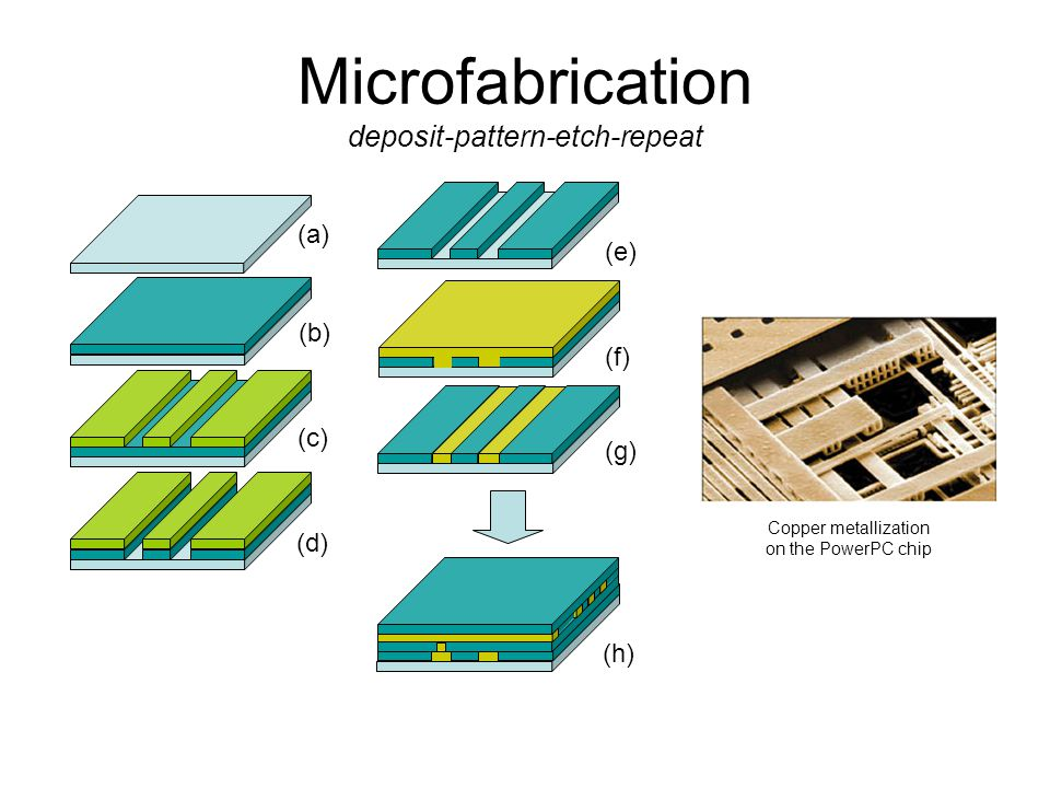 Microfabrication deposit-pattern-etch-repeat