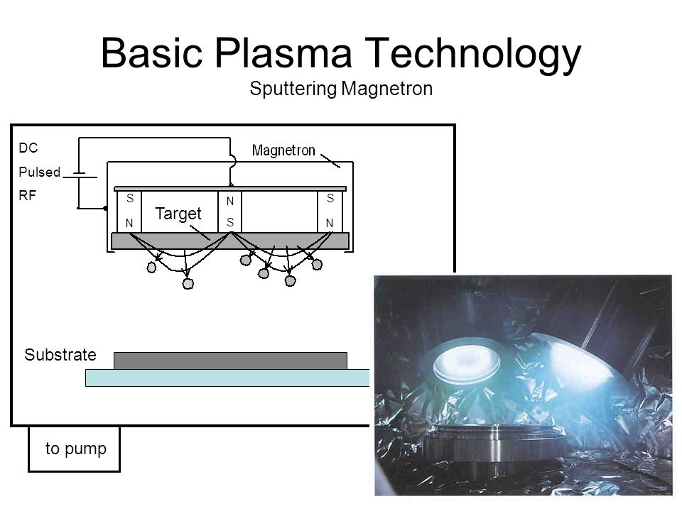 Basic Plasma Technology Sputtering Magnetron