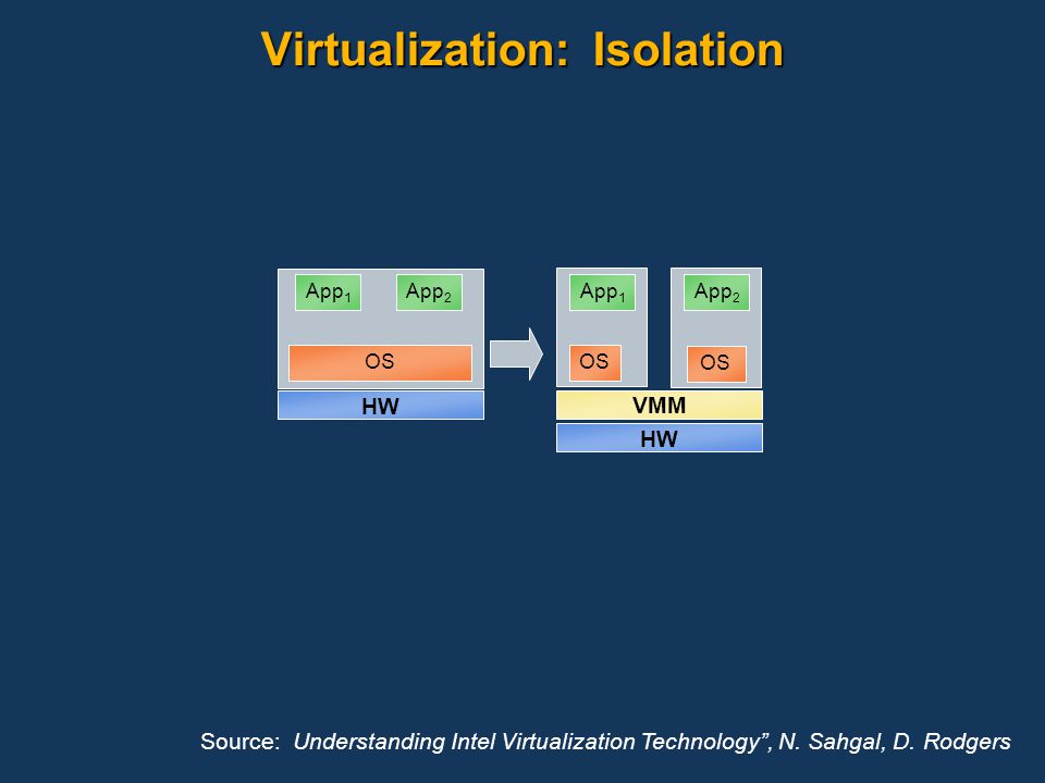 Virtualization: Isolation