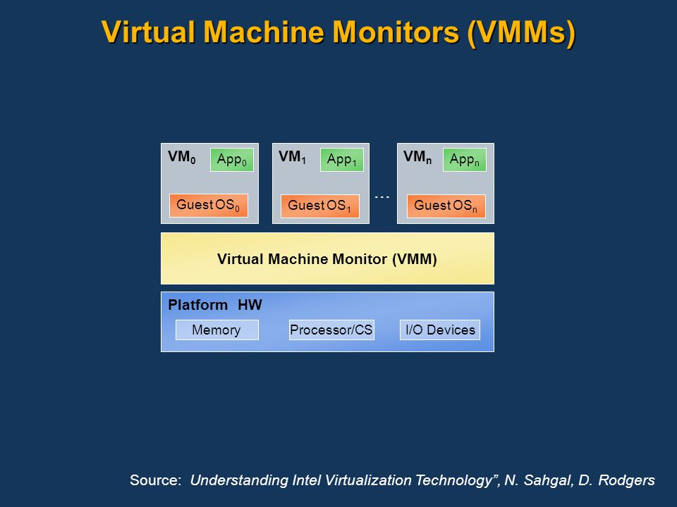 Virtual Machine Monitors (VMMs)