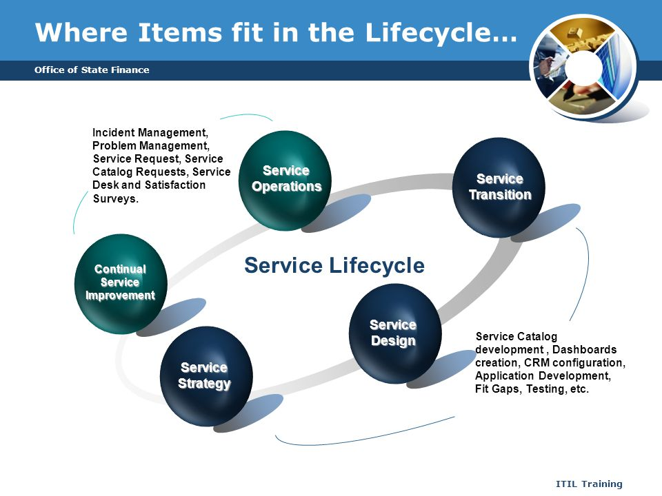 Where Items fit in the Lifecycle…