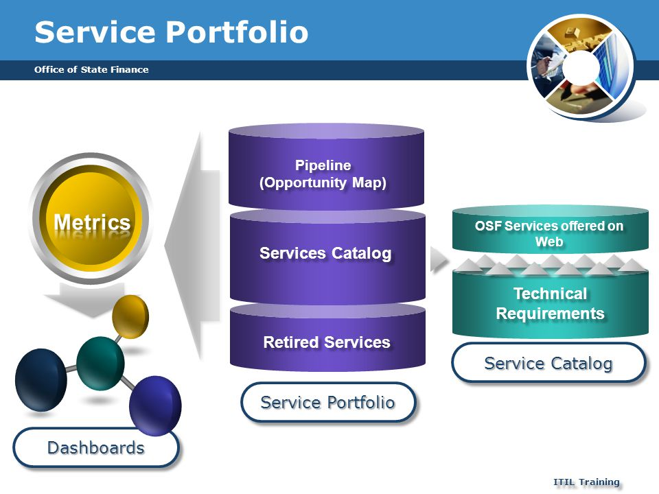 OSF Services offered on Web Technical Requirements