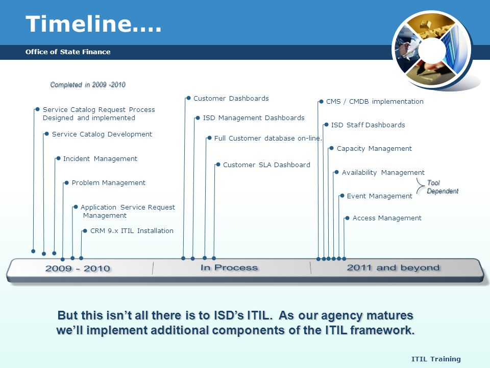 Timeline…. 2009 - 2010 In Process 2011 and beyond