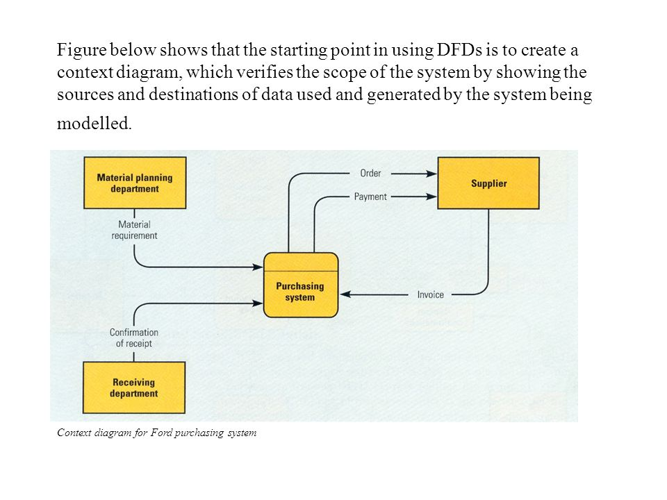 Figure below shows that the starting point in using DFDs is to create a context diagram, which verifies the scope of the system by showing the sources and destinations of data used and generated by the system being modelled.
