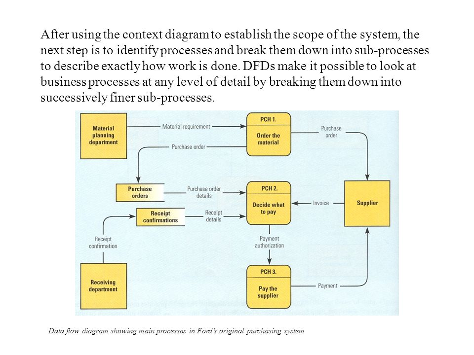 After using the context diagram to establish the scope of the system, the next step is to identify processes and break them down into sub-processes to describe exactly how work is done. DFDs make it possible to look at business processes at any level of detail by breaking them down into successively finer sub-processes.