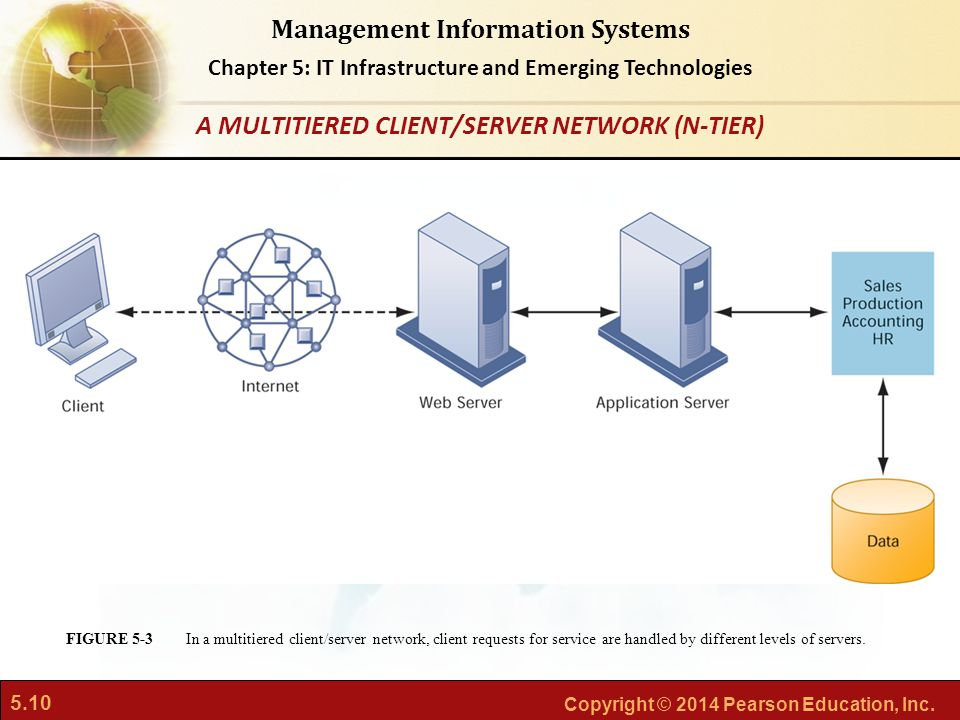 A MULTITIERED CLIENT/SERVER NETWORK (N-TIER)