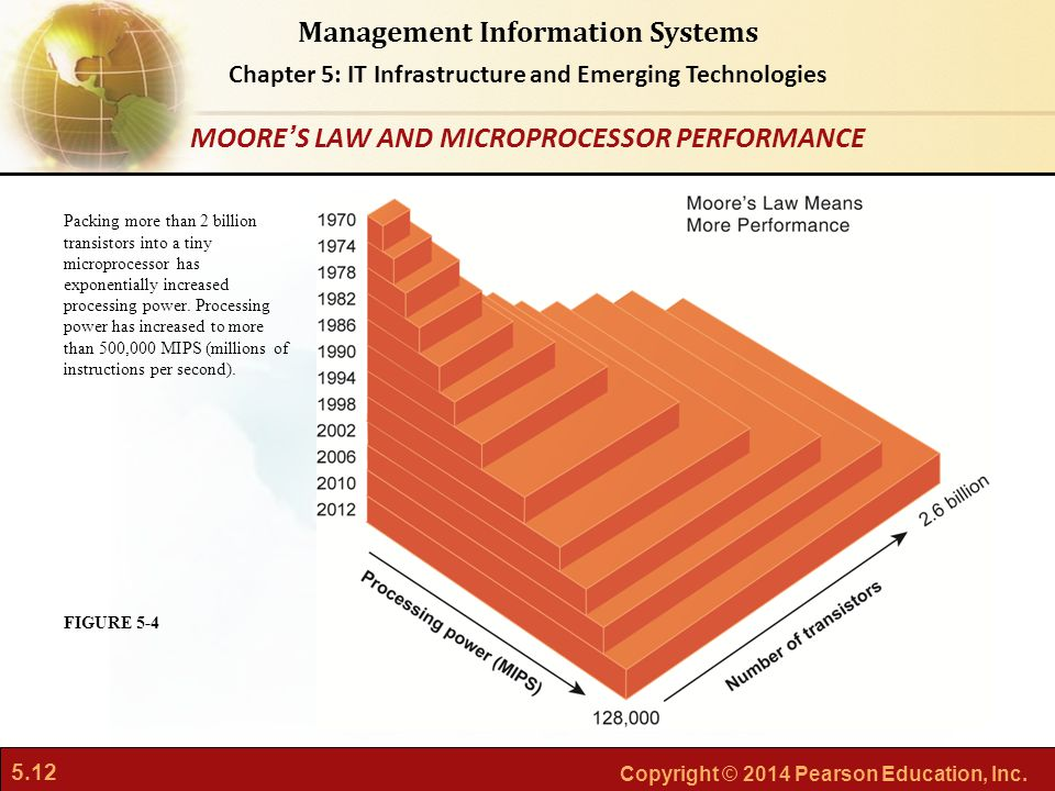 MOORE'S LAW AND MICROPROCESSOR PERFORMANCE