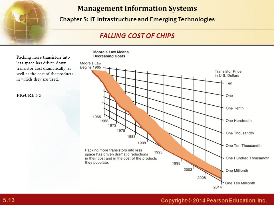 FALLING COST OF CHIPS