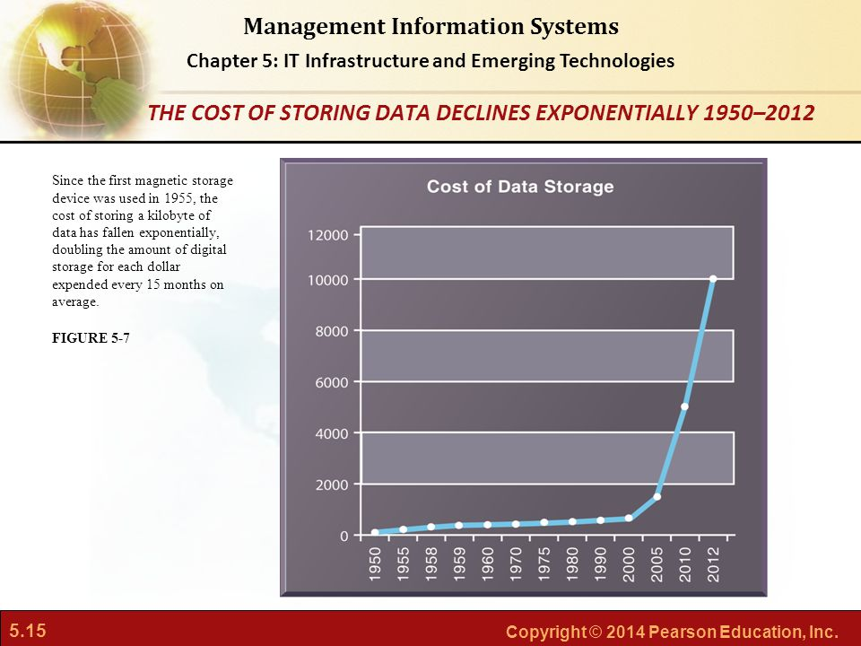 THE COST OF STORING DATA DECLINES EXPONENTIALLY 1950–2012