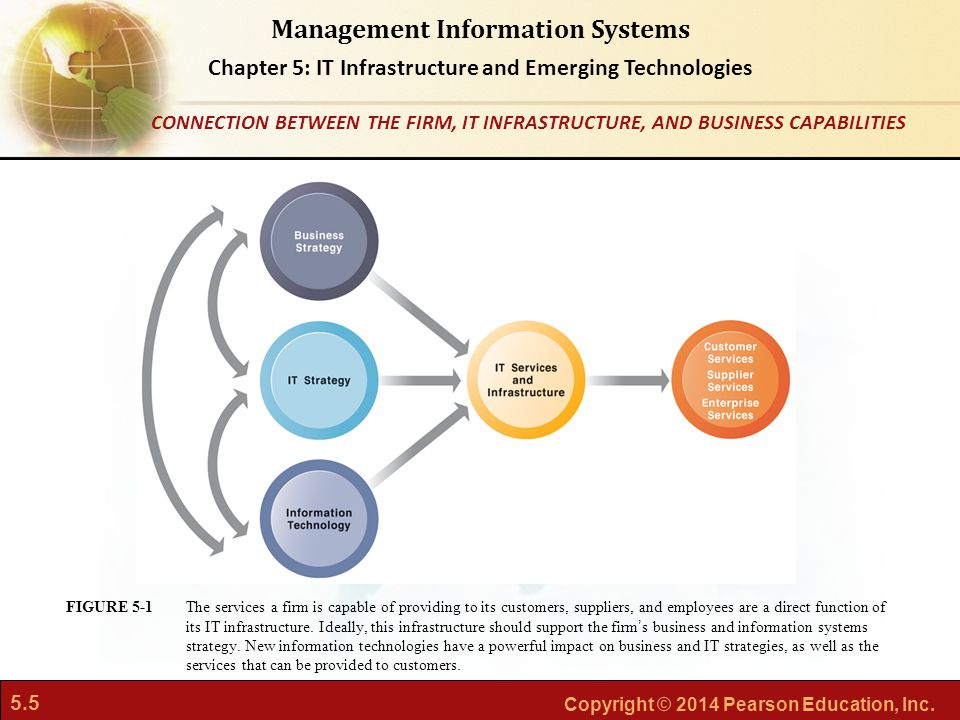 CONNECTION BETWEEN THE FIRM, IT INFRASTRUCTURE, AND BUSINESS CAPABILITIES
