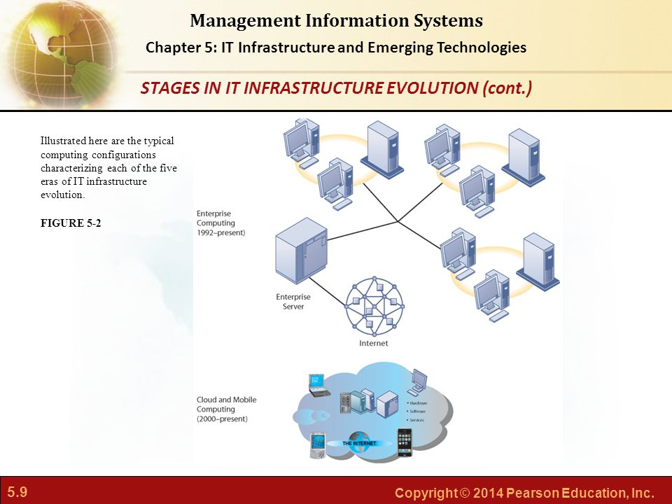 STAGES IN IT INFRASTRUCTURE EVOLUTION (cont.)