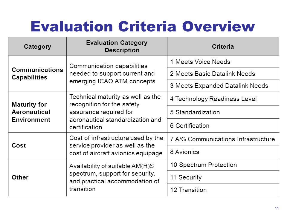 Evaluation Criteria Overview