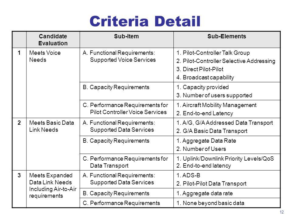 Criteria Detail Candidate Evaluation Sub-Item Sub-Elements 1