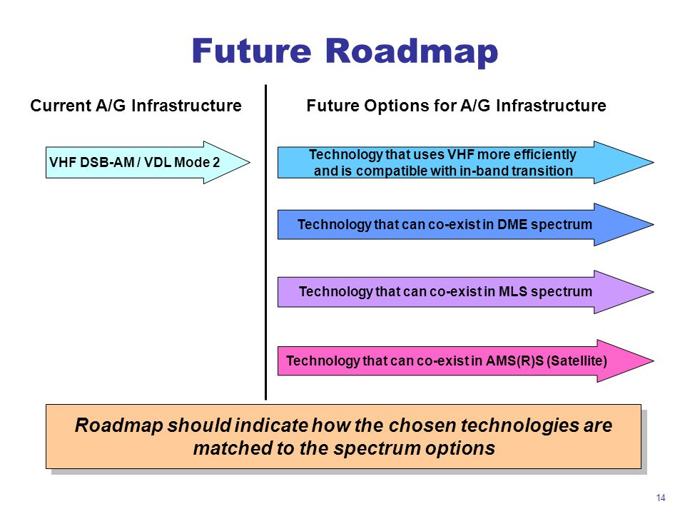 Future Roadmap Current A/G Infrastructure. Future Options for A/G Infrastructure. VHF DSB-AM / VDL Mode 2.