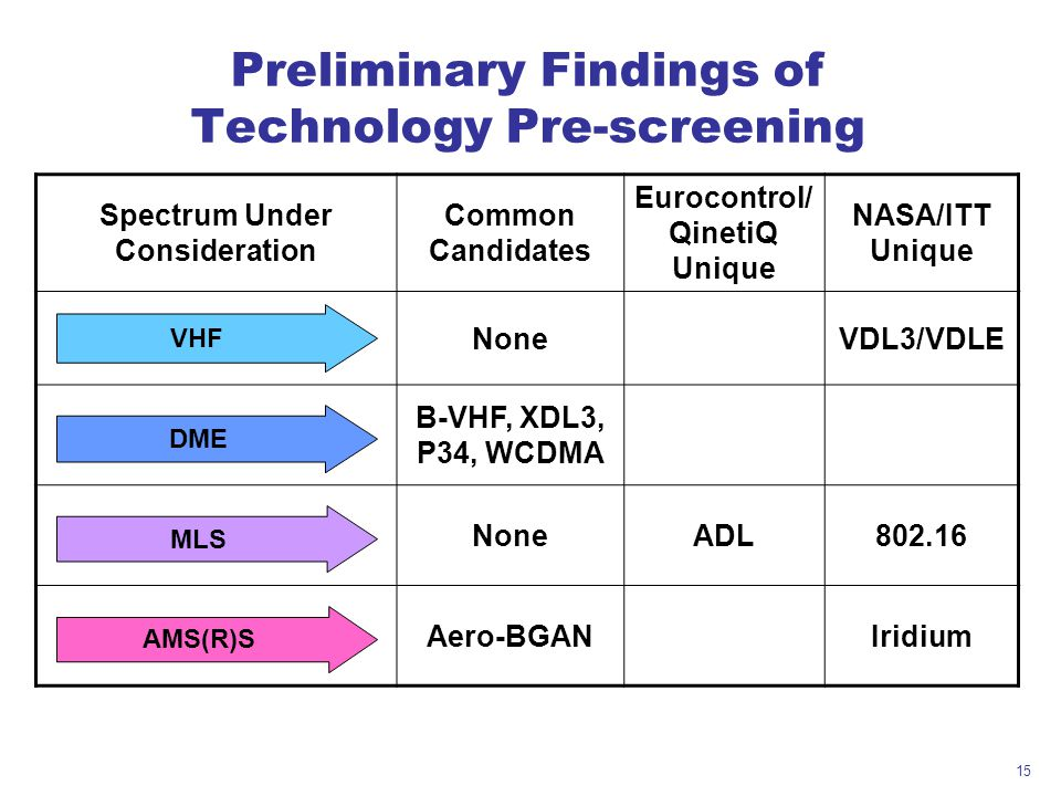 Preliminary Findings of Technology Pre-screening