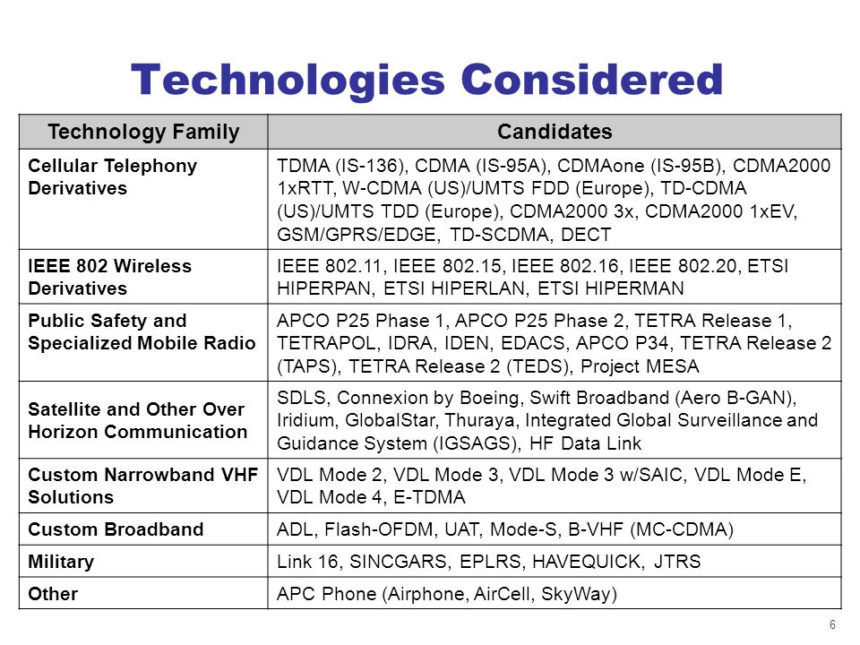 Technologies Considered