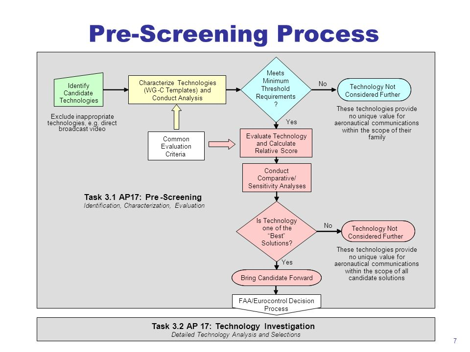 Pre-Screening Process