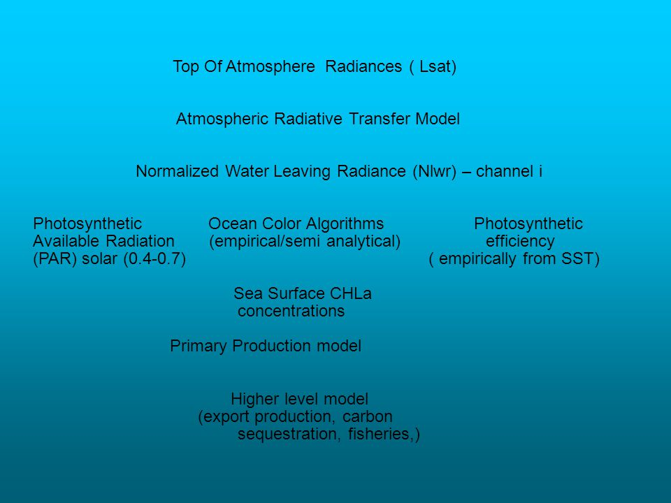 Top Of Atmosphere Radiances ( Lsat)