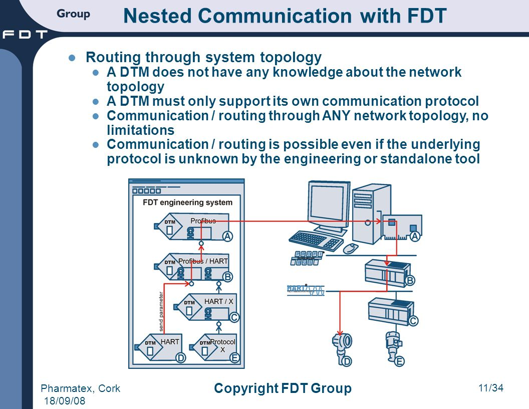 Nested Communication with FDT