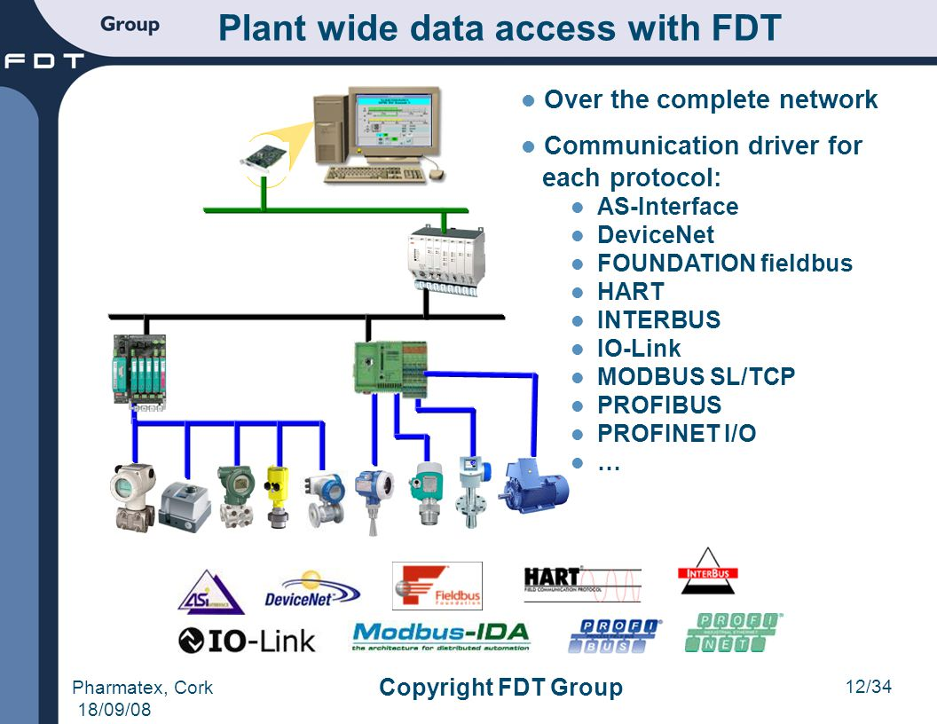 Plant wide data access with FDT
