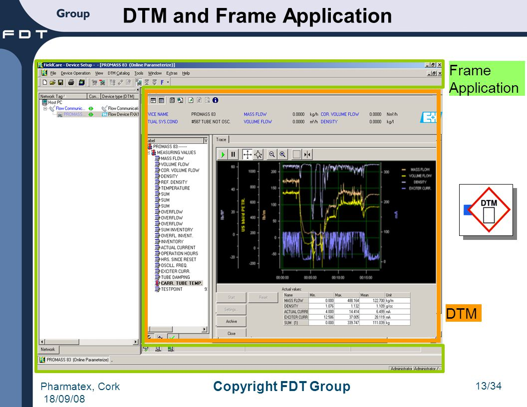 DTM and Frame Application
